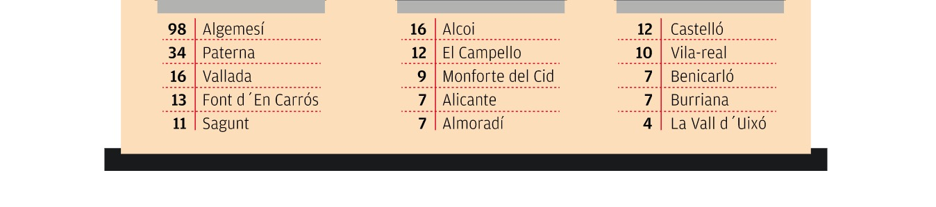 listado de localidades por provincia de la comunidad valenciana donde se han adquirido mas viviendas mediante el tanteo y retracto