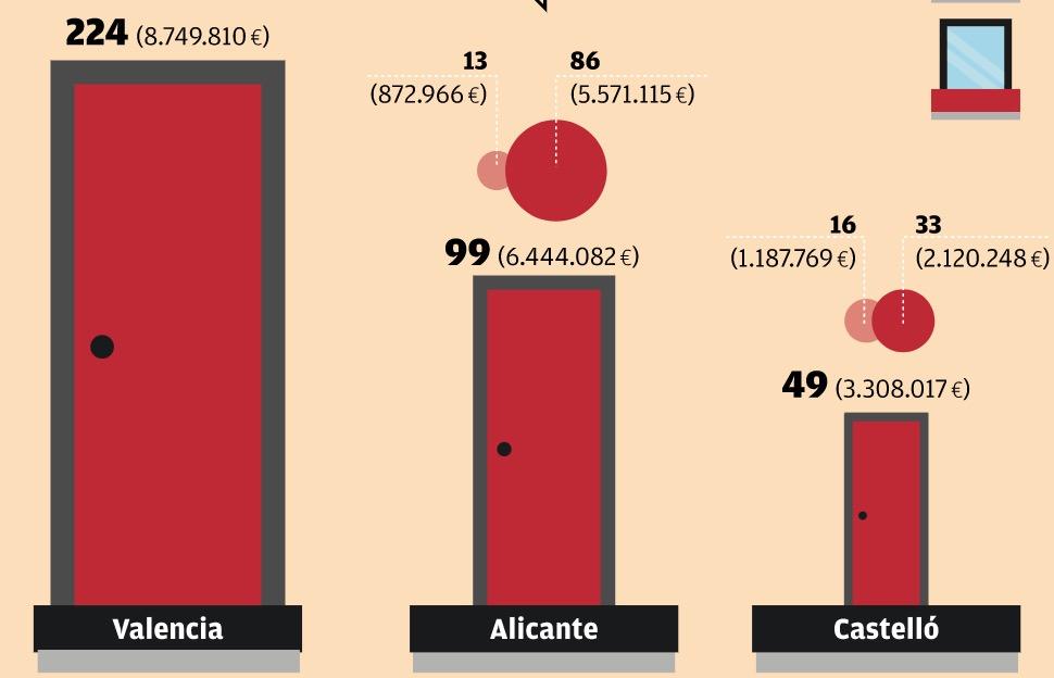 viviendas adquiridas por provincia en la Comunidad valenciana mediante el ejercicio de los derechos de tanteo y retracto