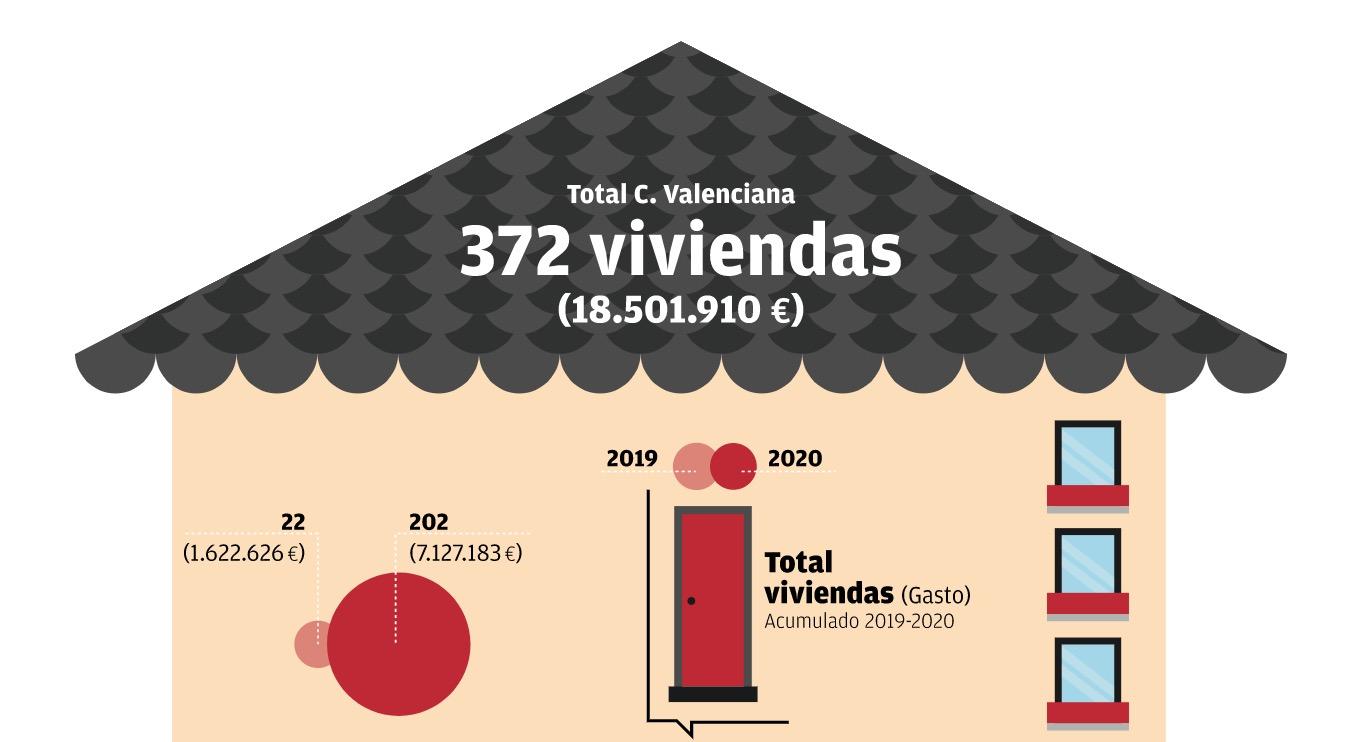 total de viviendas adquiridas en la comunidad valenciana mediante el proceso de tanteo y retracto